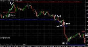 Auto Dynamic Support and Resistance Indicator