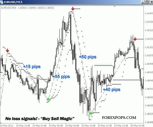 buy sell magic indicator mt5