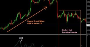 ADX Indicator strategy