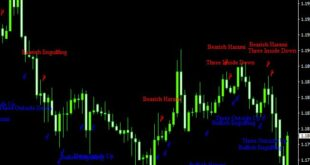 High Profit Powerful Candlestick Patterns