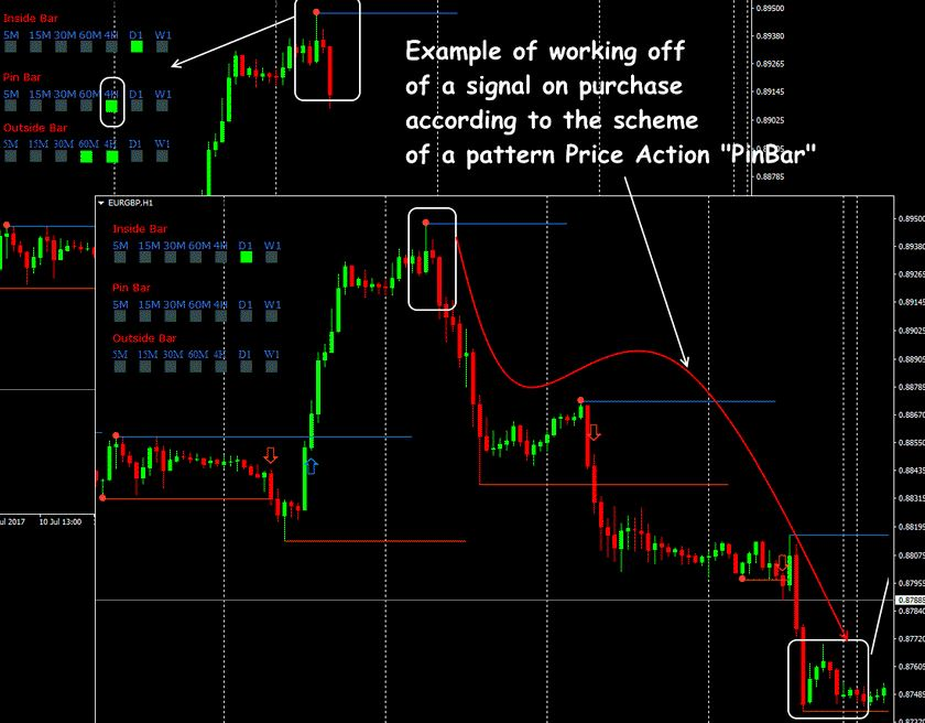Price Action Book