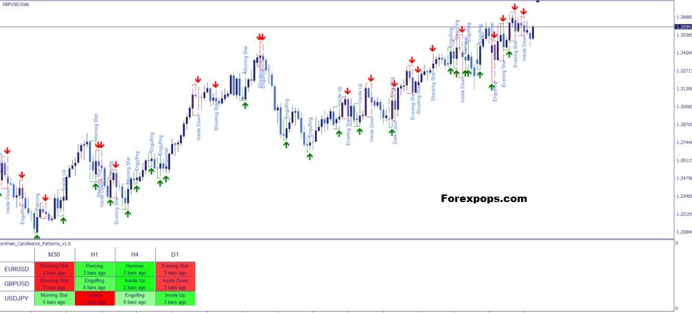 Price Action Candlestick Patterns PDF Guide