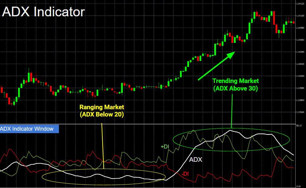 average directional indicator