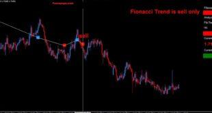 Auto Fibo Trade Zone Indicator MT5