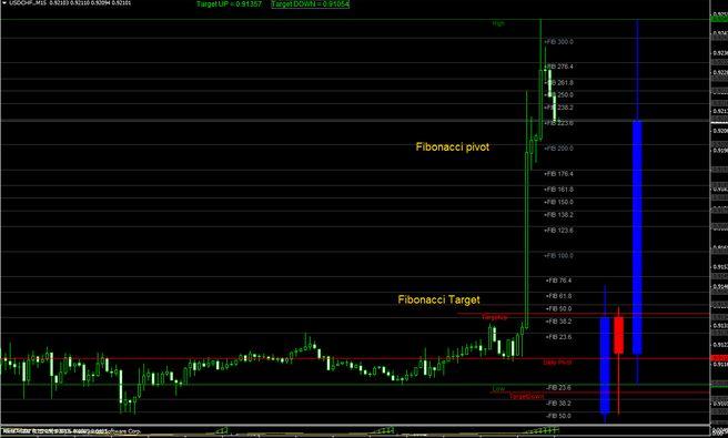 Auto Fibonacci Retracement Indicator MT4