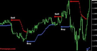Most Accurate Binary Options Indicator