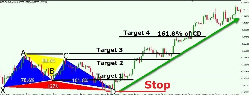 forex technical analysis pdf