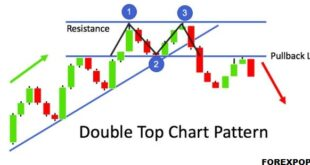 bearish rectangle pattern
