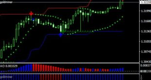 Super Signal Channel indicator MT4