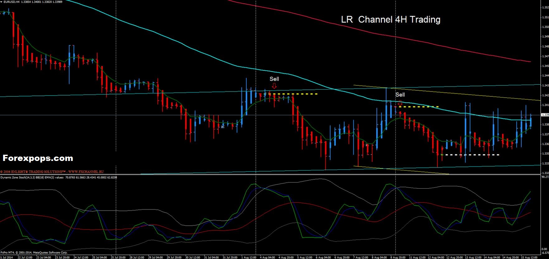 4 Hour forex Simple System