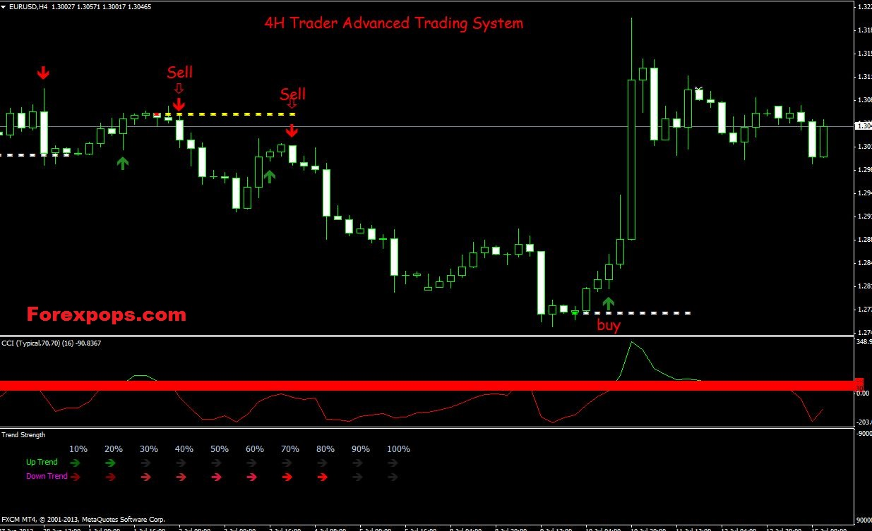 4H Breakout Trading Strategy