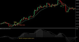 Best 4H Forex Strategy