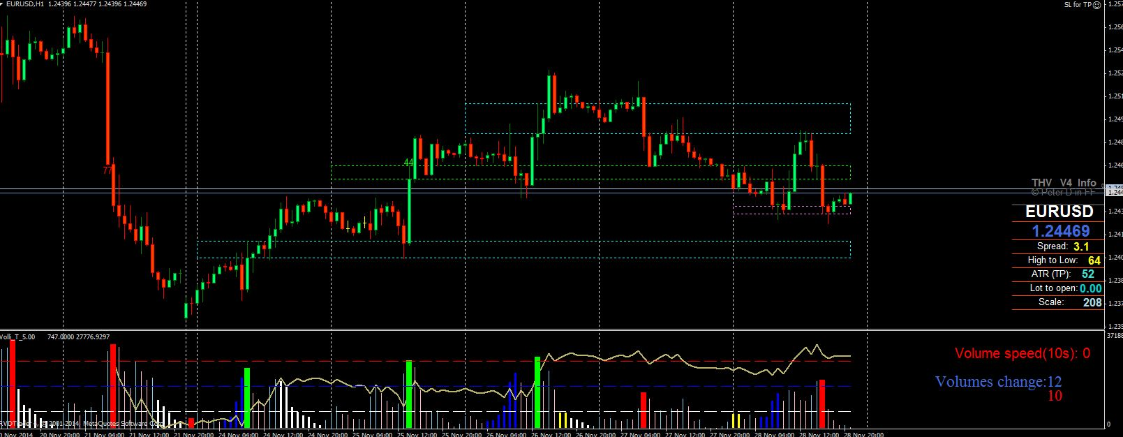 Buy and Sell Volume Signals Indicator