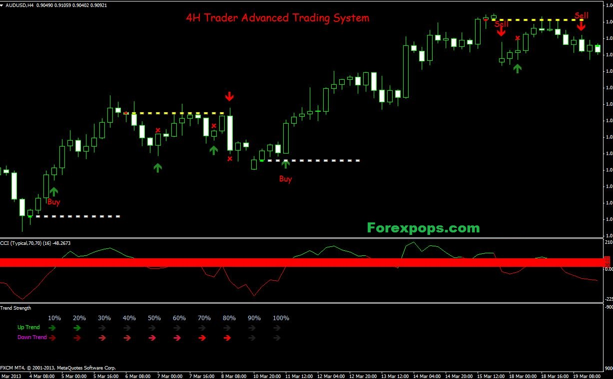 Daily Time Frame 4H Forex Strategy PDF