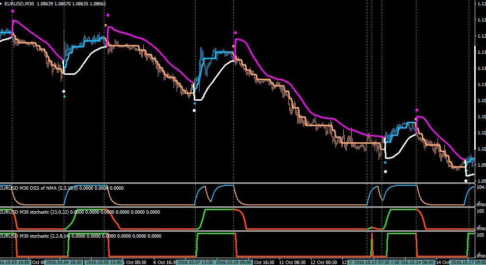 Highgig Magic Trend System MT4