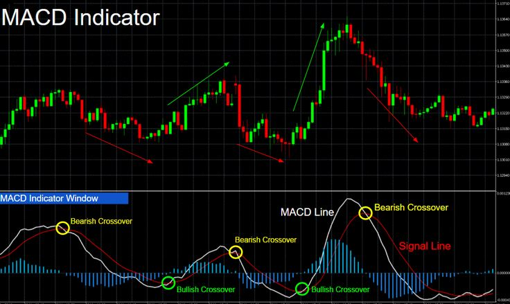 How to use Macd and RSI