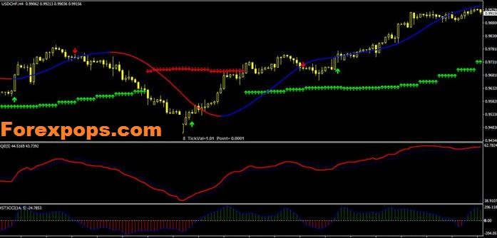 Macd Slope Direction line Strategy