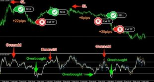 How to Trade Gold Trading