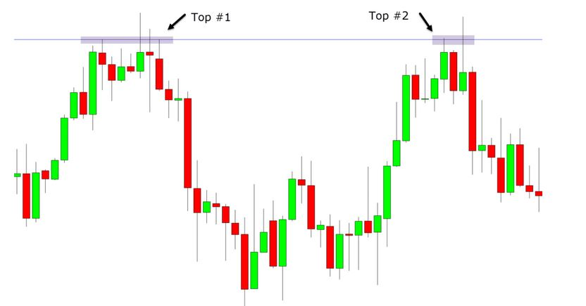Automatic Double Top Finder Indicator